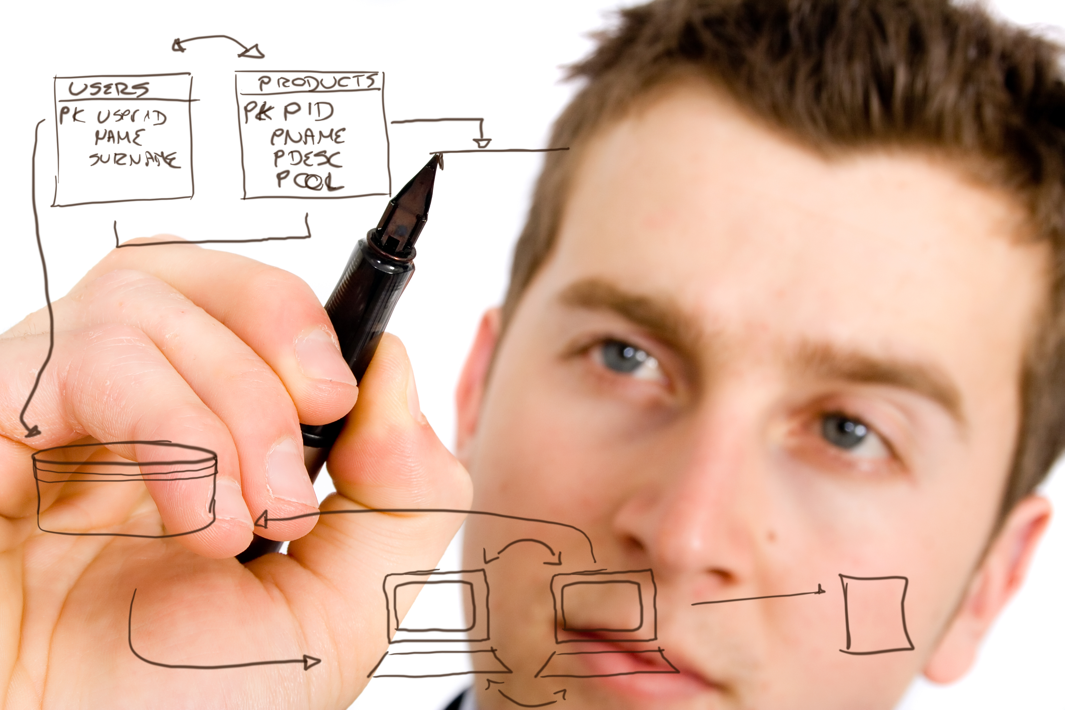 write an efficient flowchart
