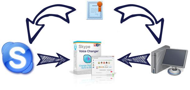 license for Skype Voice Changer